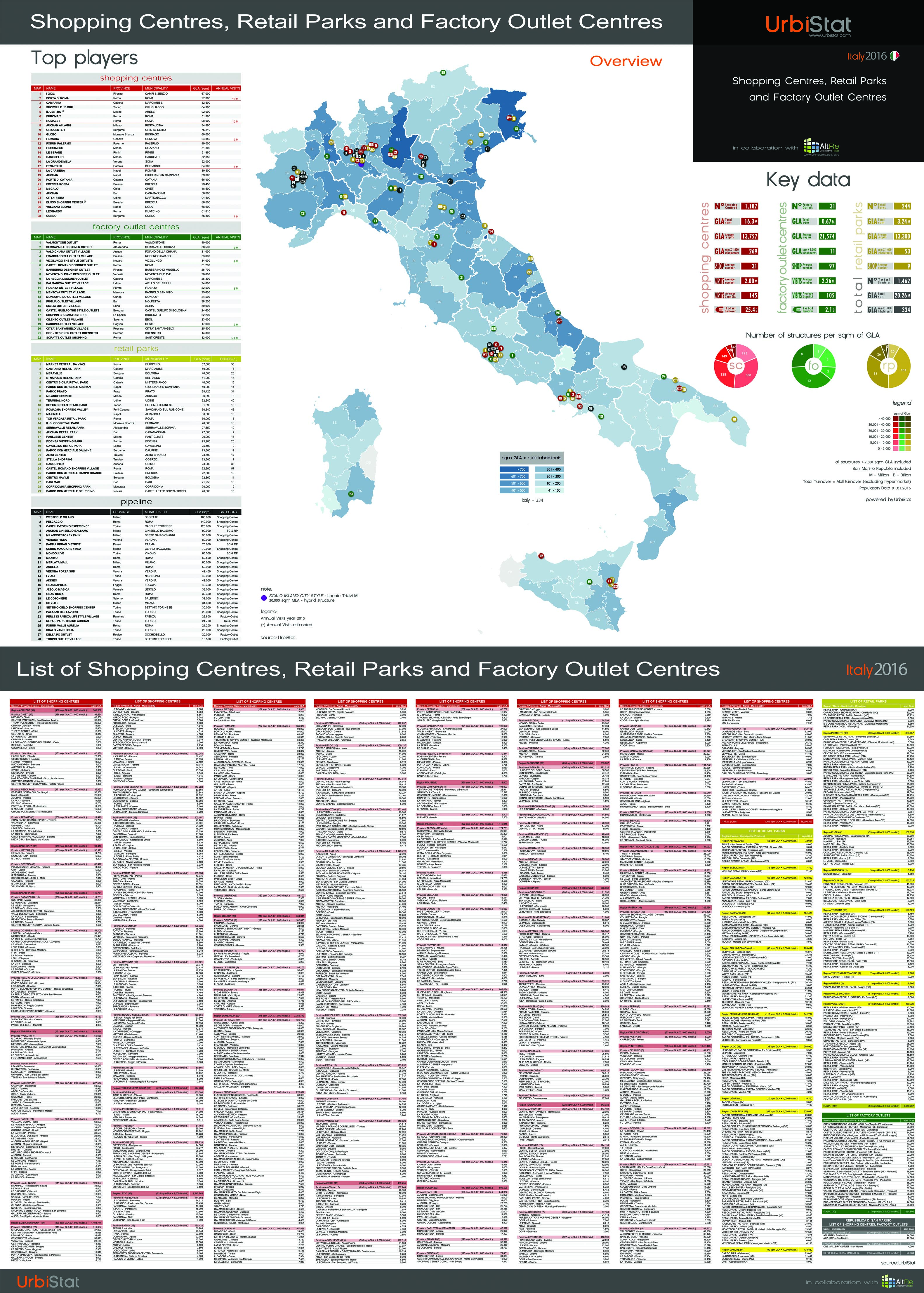 POSTER – SHOPPING CENTRES, RETAIL PARKS AND FACTORY OUTLET CENTRES Italia 2016