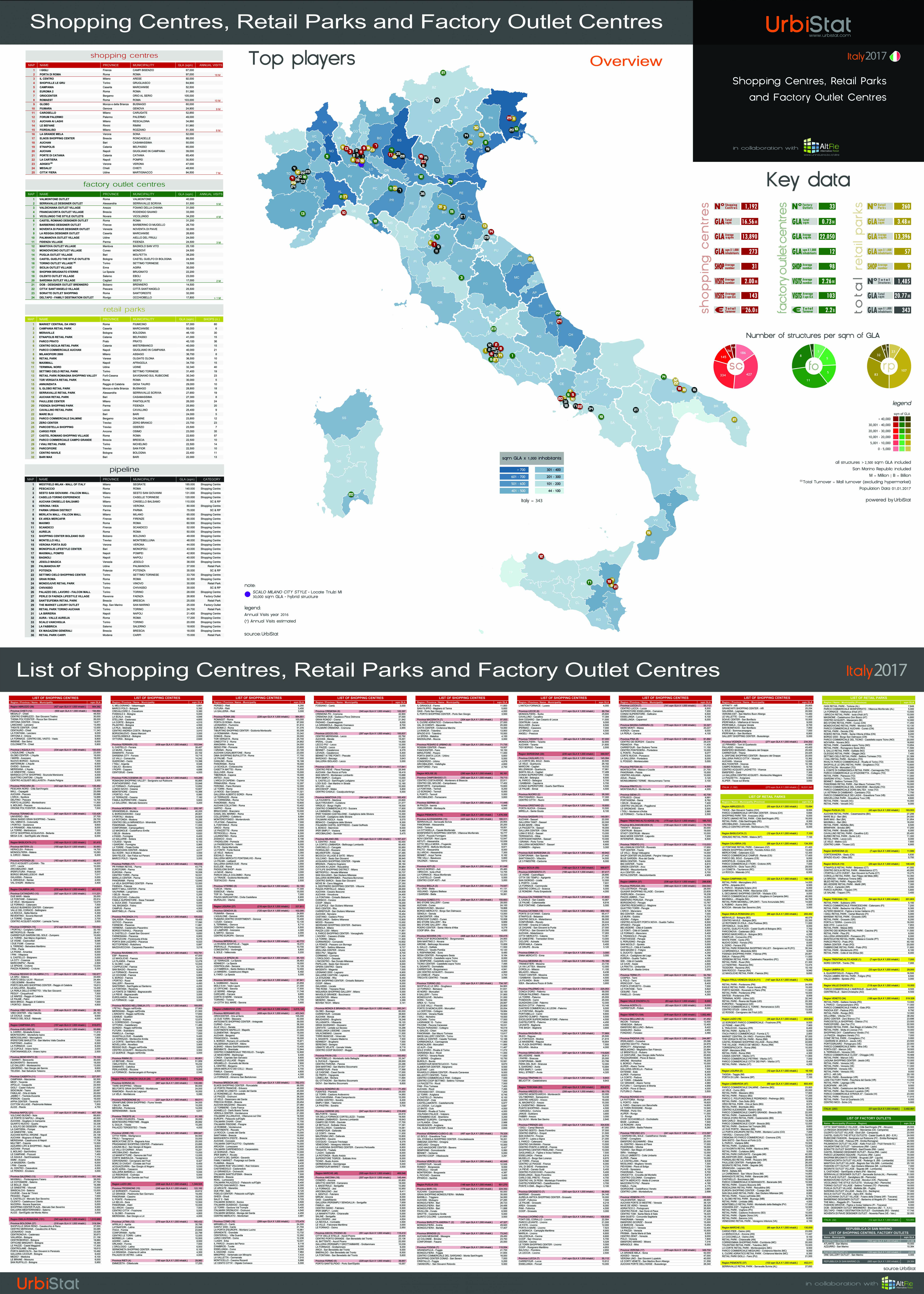 POSTER – SHOPPING CENTRES, RETAIL PARKS AND FACTORY OUTLET CENTRES Italia 2017