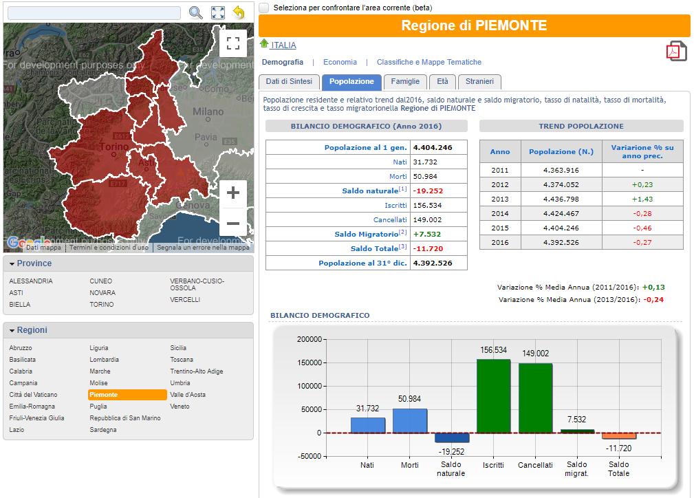 bilancio demografico Piemonte